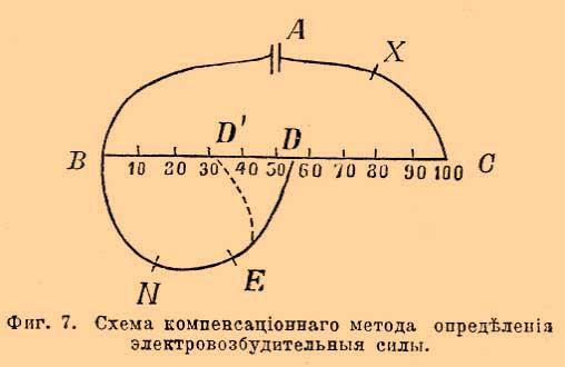 Схема компенсационного метода